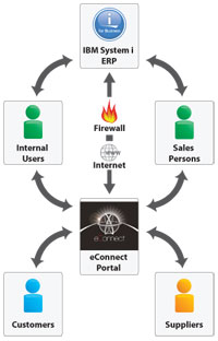 eConnect Portal Diagram